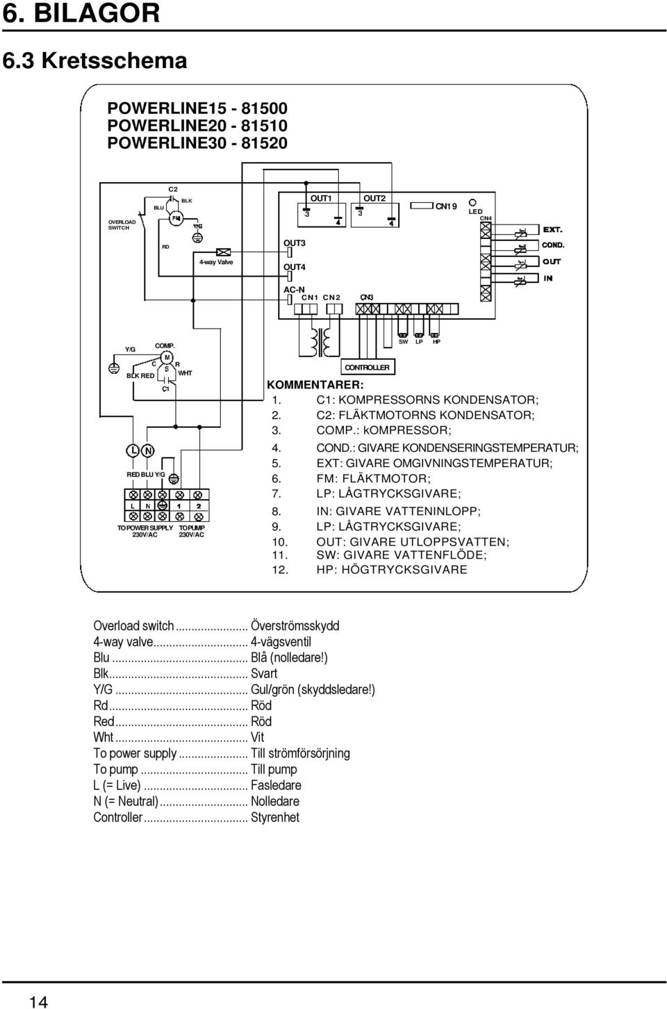 N C COMP. M S C1 TO POWER SUPPLY 230V/AC R WHT TO PUMP 230V/AC CONTROLLER SW LP HP KOMMENTARER: 1. C1: KOMPRESSORNS KONDENSATOR; 2. C2: FLÄKTMOTORNS KONDENSATOR; 3. COMP.: kompressor; 4. COND.