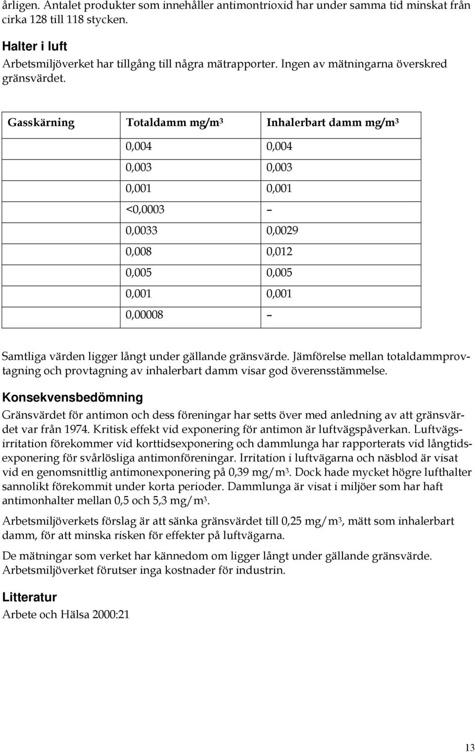 Gasskärning Totaldamm mg/m 3 Inhalerbart damm mg/m 3 0,004 0,004 0,003 0,003 0,001 0,001 <0,0003 0,0033 0,0029 0,008 0,012 0,005 0,005 0,001 0,001 0,00008 Samtliga värden ligger långt under gällande