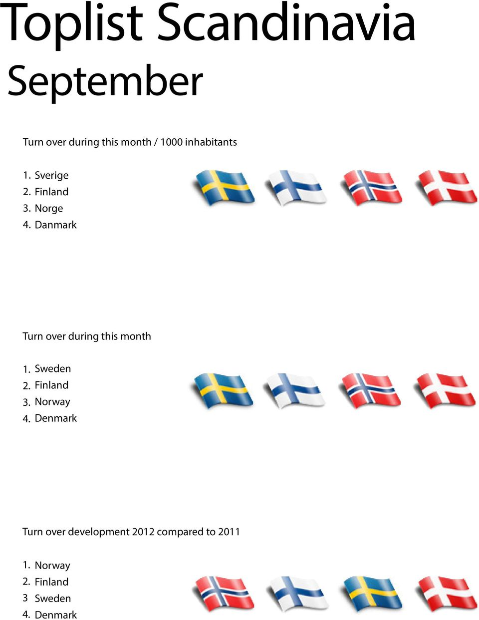 Sverige Finland Norge Danmark Turn over during this month 1. 2. 3. 4.