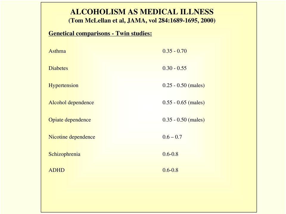 55 Hypertension 0.25-0.50 (males) Alcohol dependence 0.55-0.