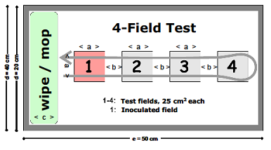 EN 16615: 4-Field test. Fas 2, steg 2 Scheme of the mop sweep through four test fields areas. Field 1 is contaminated with 0.05 ml of S. aureus (3 107 cfu/ml), areas 2 4 are germ-free surfaces.