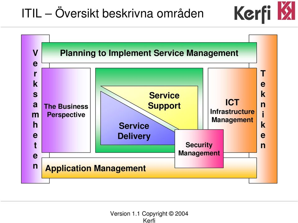 Perspective Service Delivery Application Management Service