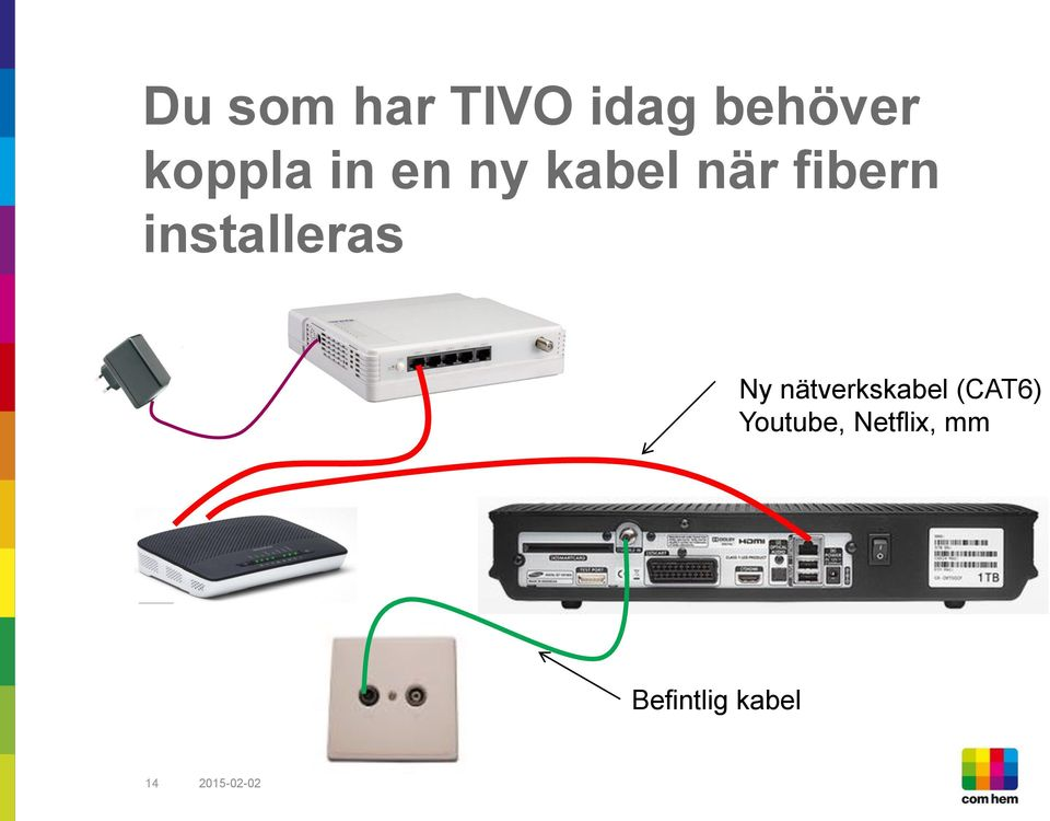 installeras Ny nätverkskabel (CAT6)