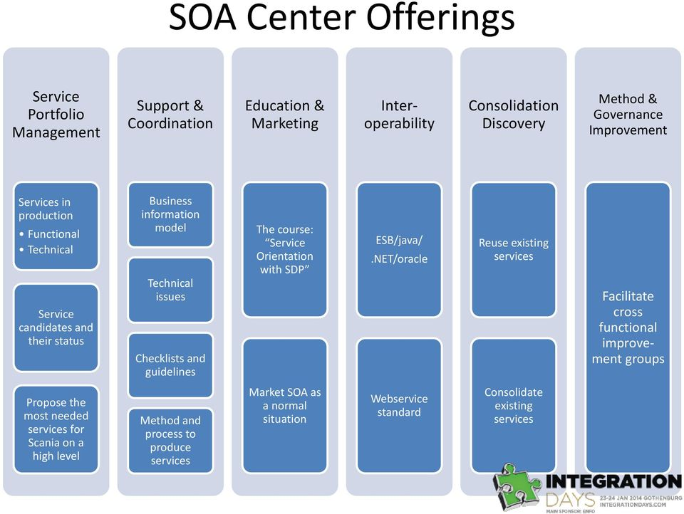 guidelines The course: Service Orientation with SDP ESB/java/.