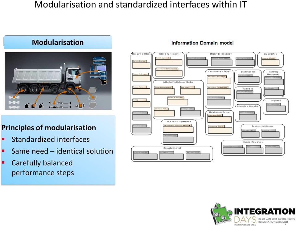 modularisation Standardized interfaces Same