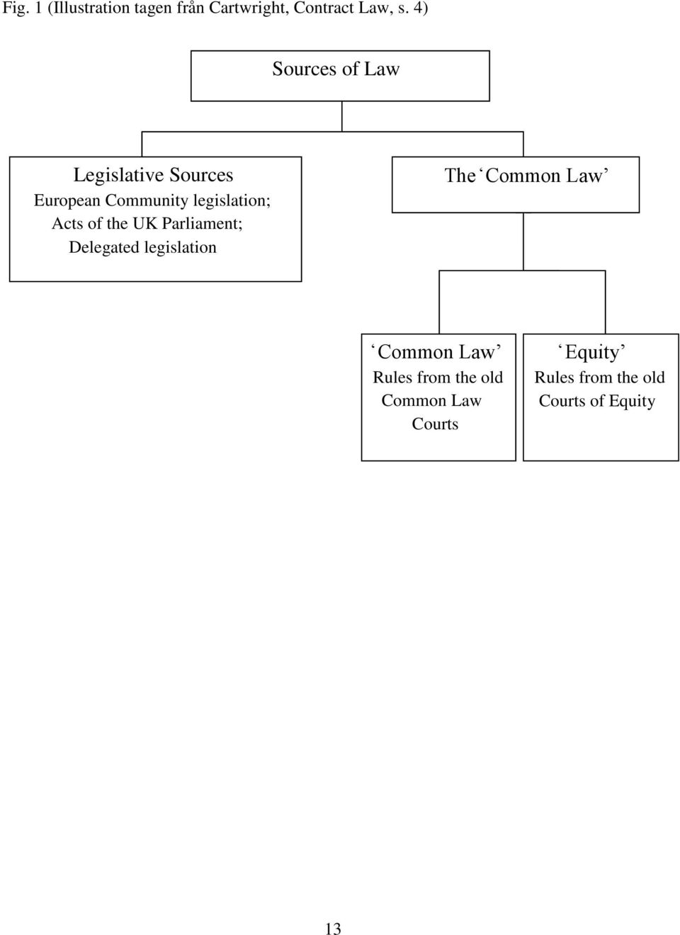 Acts of the UK Parliament; Delegated legislation The Common Law Common