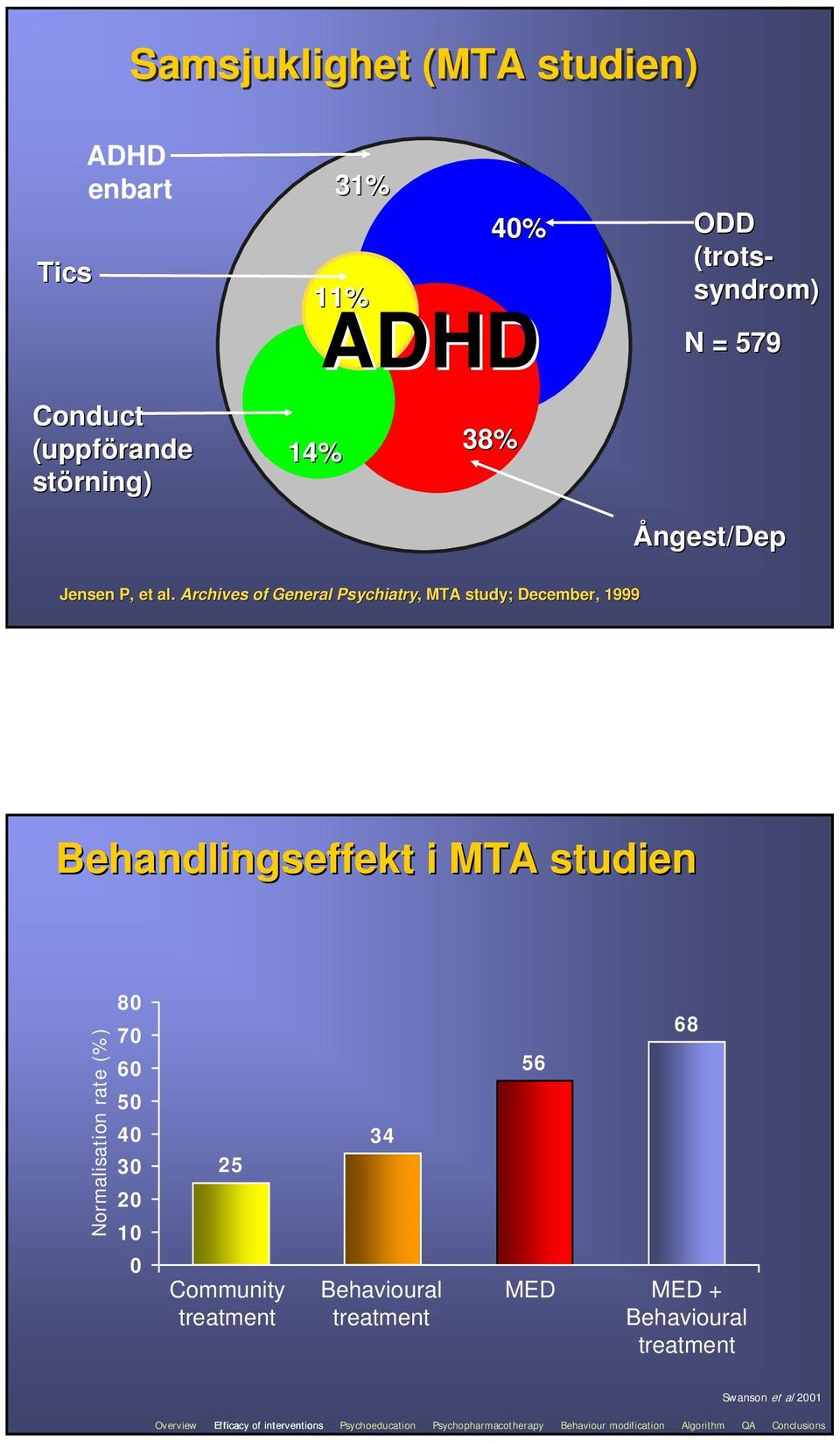 Archives of General Psychiatry,, MTA study; December, 1999 Behandlingseffekt i MTA studien Normalisation rate (%) 80 70 60 50 40 30