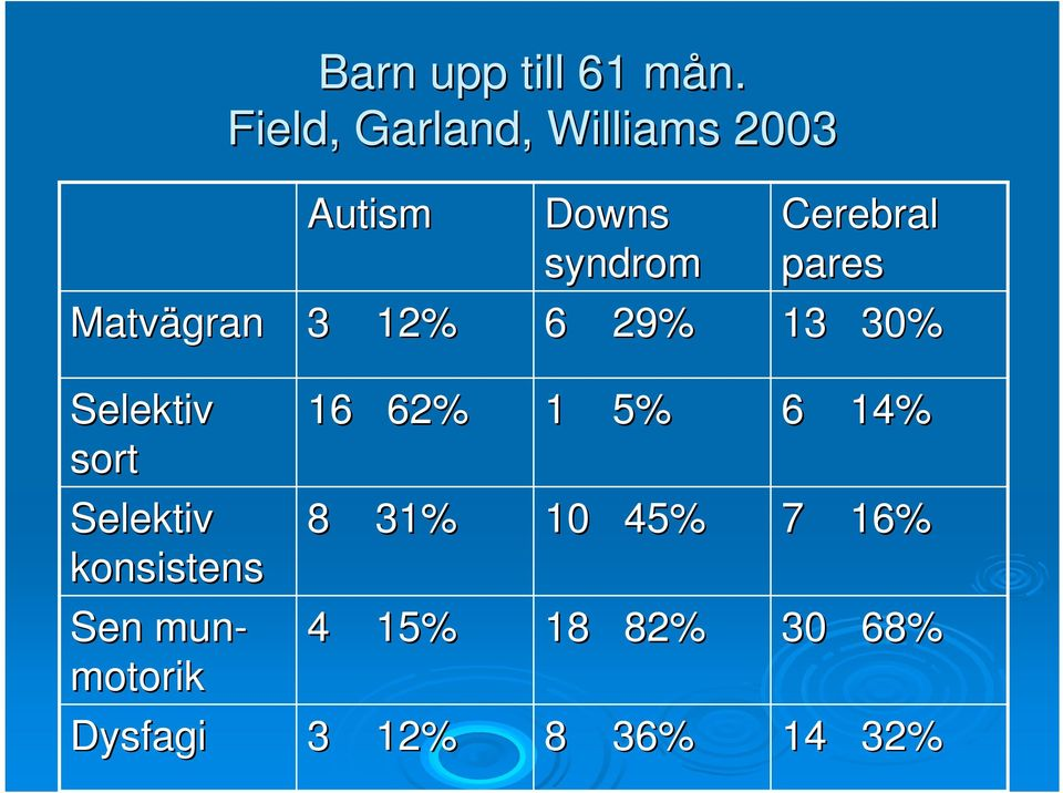 syndrom 6 29% Cerebral pares 13 30% Selektiv sort Selektiv