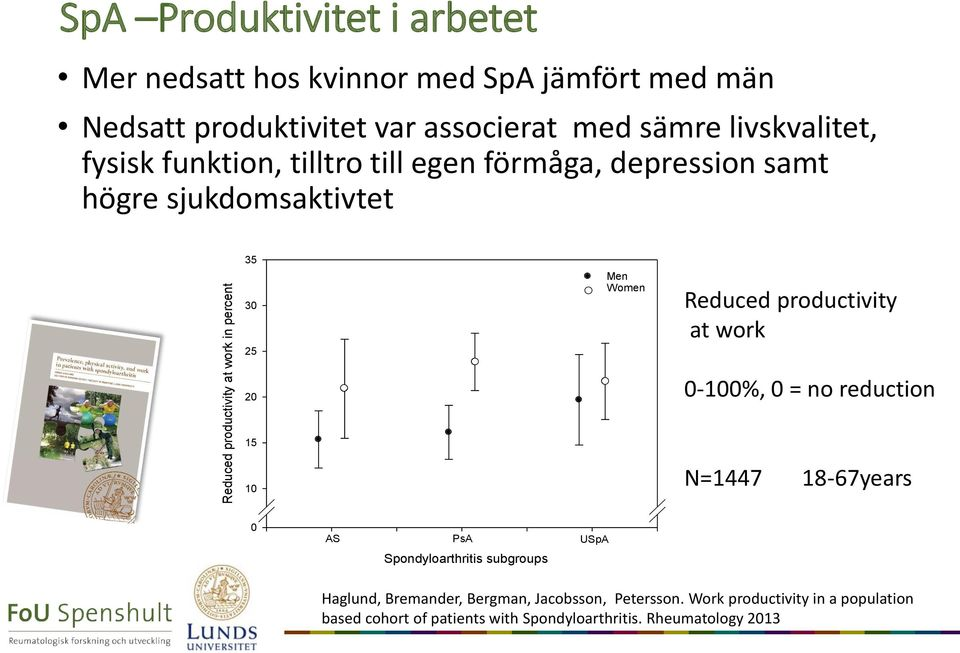 15 10 Men Women Reduced productivity at work 0-100%, 0 = no reduction N=1447 18-67years 0 AS PsA USpA Spondyloarthritis subgroups Haglund,