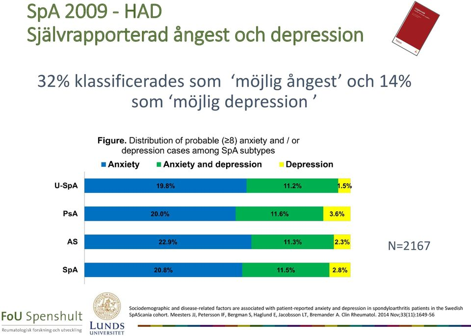 patient-reported anxiety and depression in spondyloarthritis patients in the Swedish SpAScania cohort.