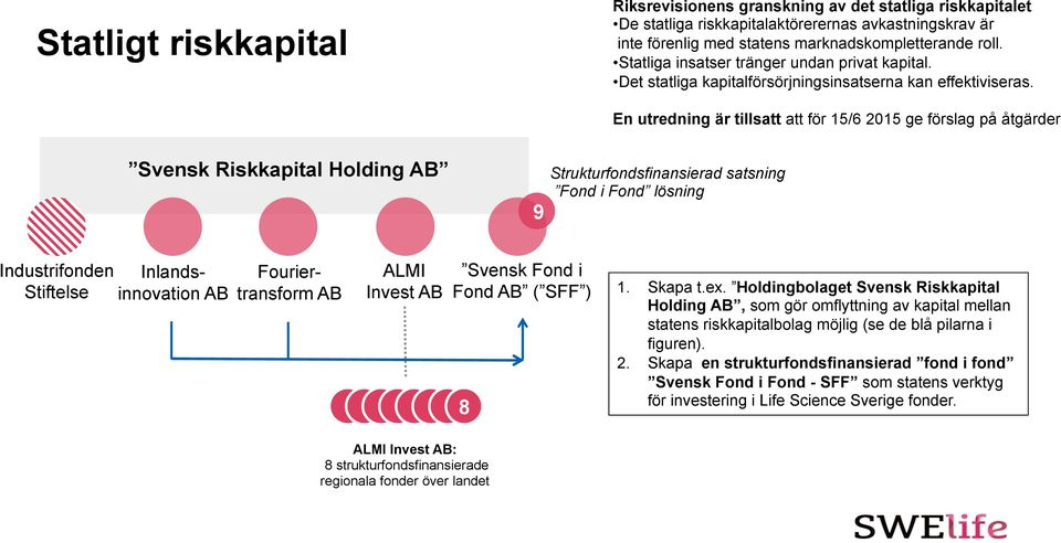 Svensk Riskkapital Holding AB 9 Strukturfondsfinansierad satsning Fond i Fond lösning Industrifonden Stiftelse Inlandsinnovation AB Fouriertransform AB ALMI Invest AB Svensk Fond i Fond AB ( SFF ) 8