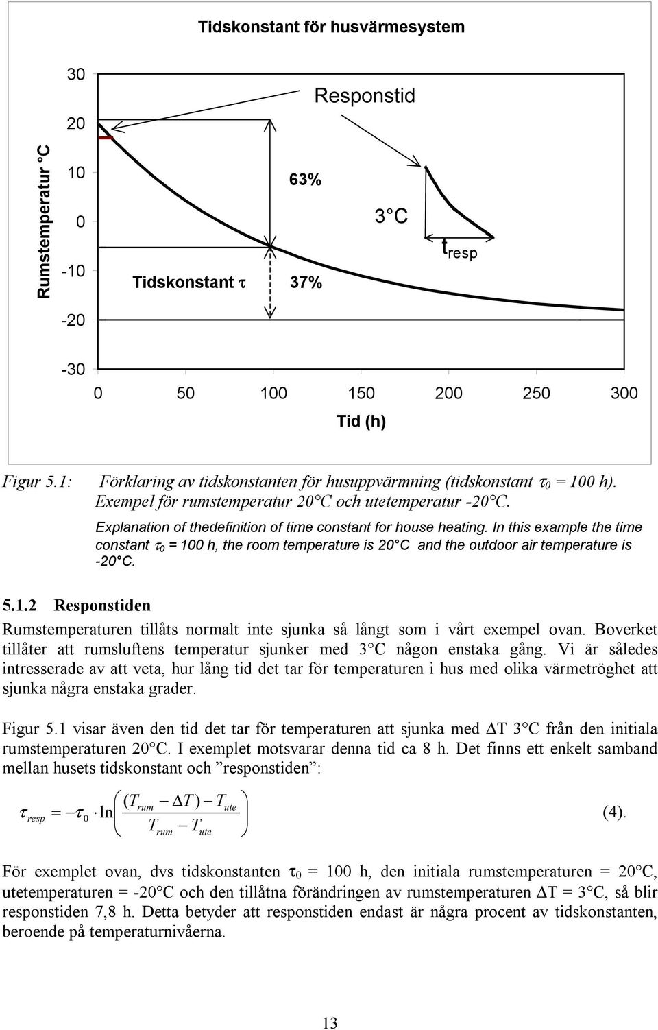 In this example the time constant τ 0 = 100 h, the room temperature is 20 C and the outdoor air temperature is -20 C. 5.1.2 Responstiden Rumstemperaturen tillåts normalt inte sjunka så långt som i vårt exempel ovan.