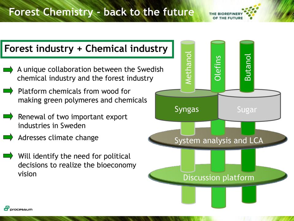 green polymeres and chemicals Renewal of two important export industries in Sweden Adresses climate change Will