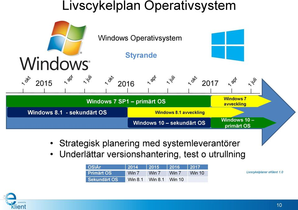 1 avveckling Windows 10 sekundärt OS Windows 7 avveckling Windows 10 primärt OS Strategisk planering med