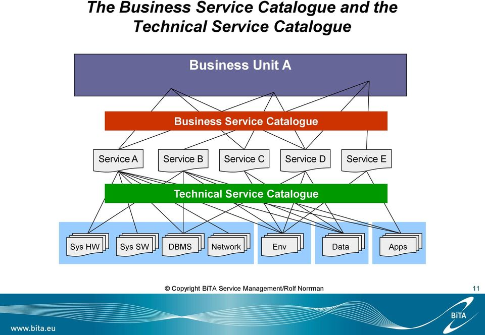 Service C Service D Service E Technical Service Catalogue Sys HW Sys