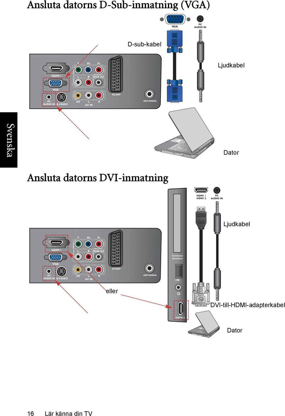 DVI-inmatning PC AUDIO IN Ljudkabel Y Pb Pr HDMI 1 L R SPDIF OUT Common Interface VGA SCART
