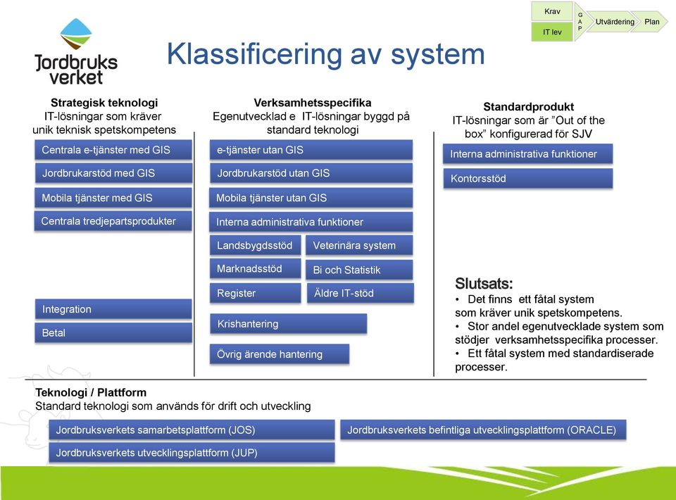 administrativa funktioner Standardprodukt IT-lösningar som är Out of the box konfigurerad för SJV Interna administrativa funktioner Kontorsstöd Landsbygdsstöd Veterinära system Integration Betal