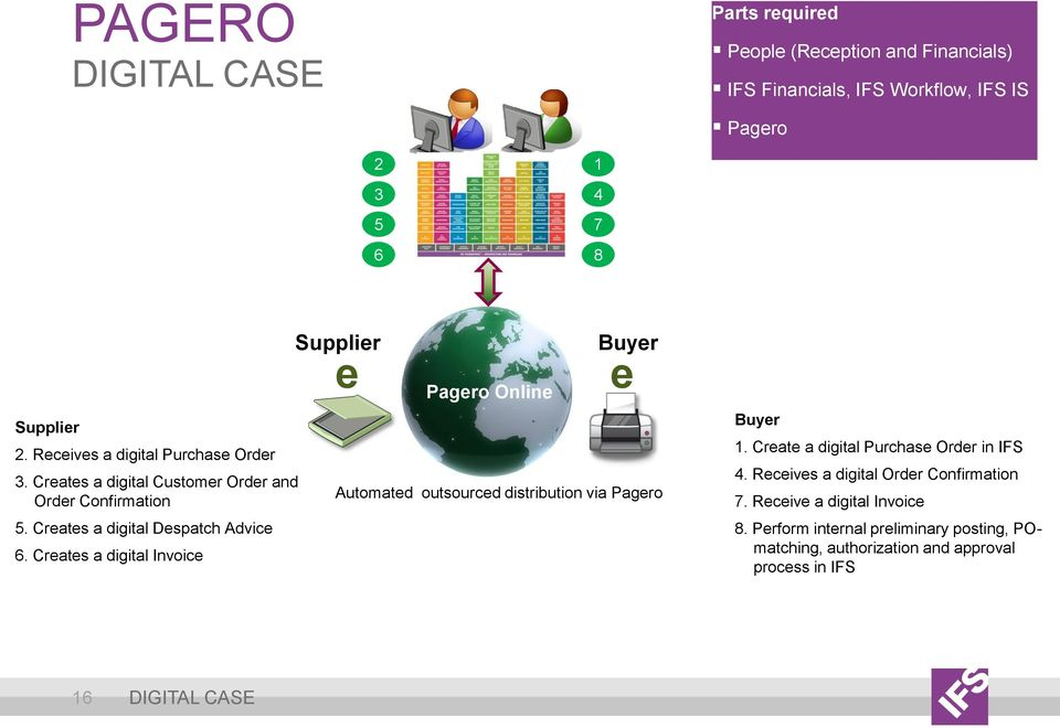 Creates a digital Invoice Supplier e Pagero Online Buyer e Automated outsourced distribution via Pagero Buyer 1.