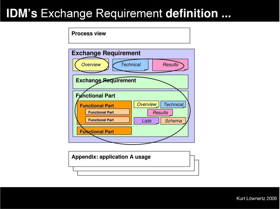 Exchange Requirement Functional Part Functional Part Functional
