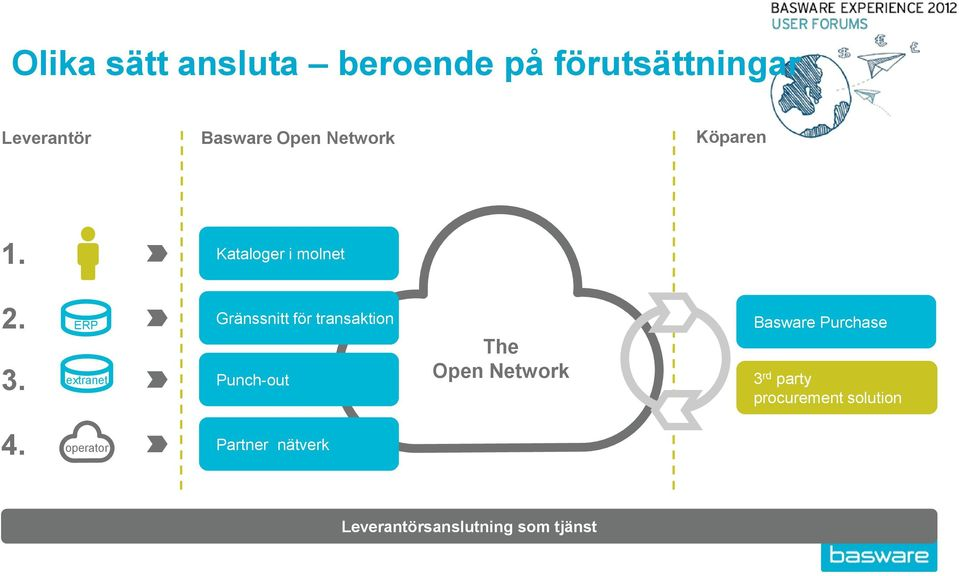 extranet e e Gränssnitt för transaktion Punch-out The Open Network Basware