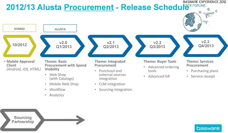 Mobile Web Shop Workflow Analytics Theme: Integrated Procurement Punchout and external sources integration CLM integration