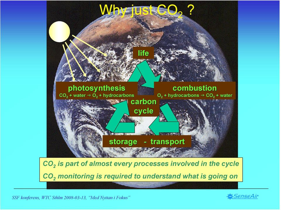 combustion O 2 + hydrocarbons CO 2 + water storage - transport CO