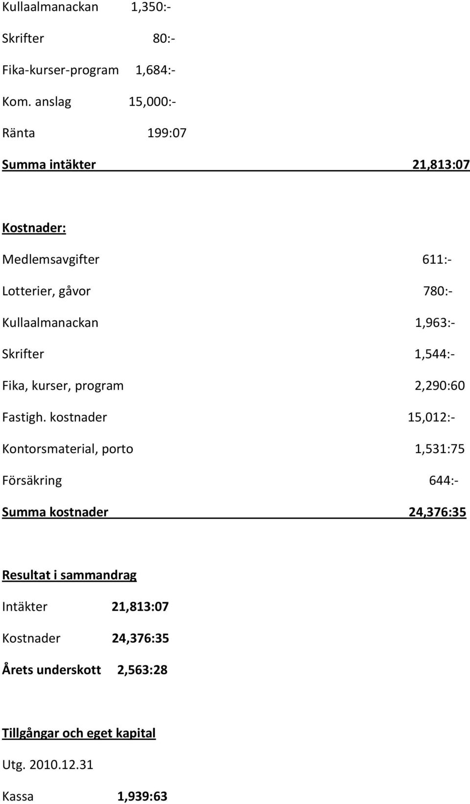1,963:- Skrifter 1,544:- Fika, kurser, program 2,290:60 Fastigh.