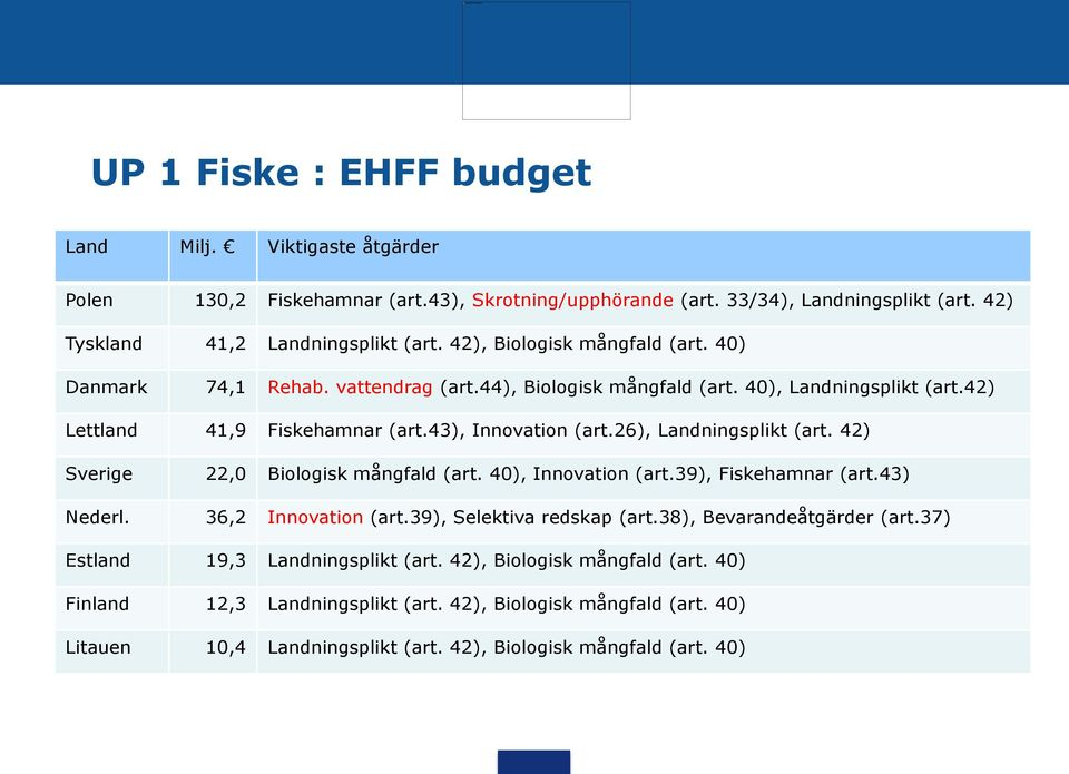 26), Landningsplikt (art. 42) 22,0 Biologisk mångfald (art. 40), Innovation (art.39), Fiskehamnar (art.43) Nederl. 36,2 Innovation (art.39), Selektiva redskap (art.