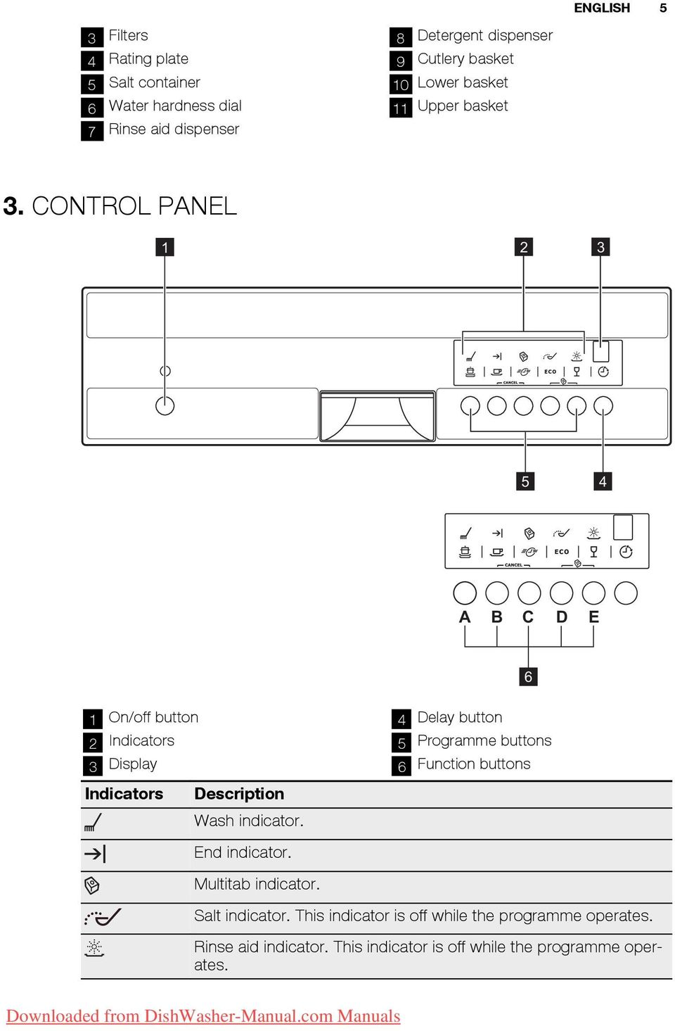 CONTROL PANEL 1 2 3 5 4 A B C D E 1 On/off button 2 Indicators 3 Display Indicators Description Wash indicator. End indicator.