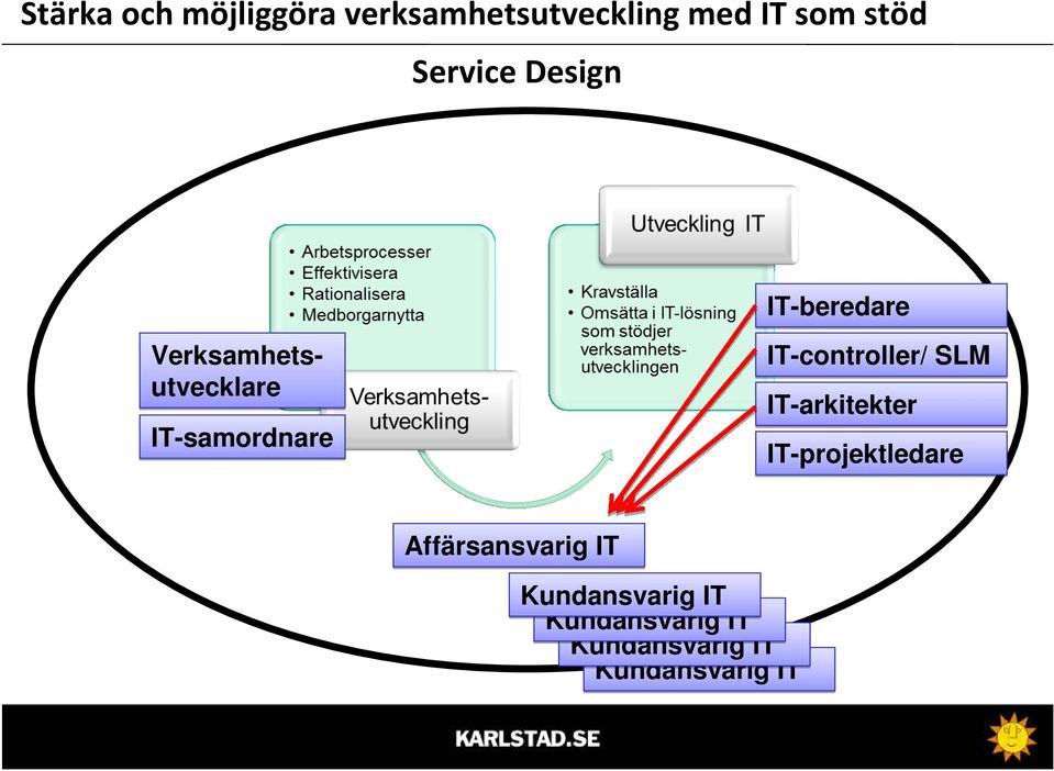 IT-controller/ SLM IT-arkitekter IT-projektledare