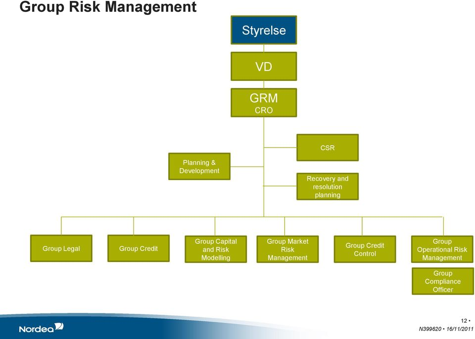 Credit Group Capital and Risk Modelling Group Market Risk