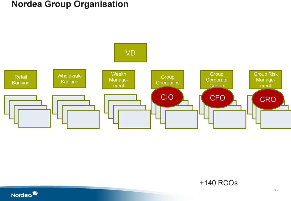 Management Group Operations Group