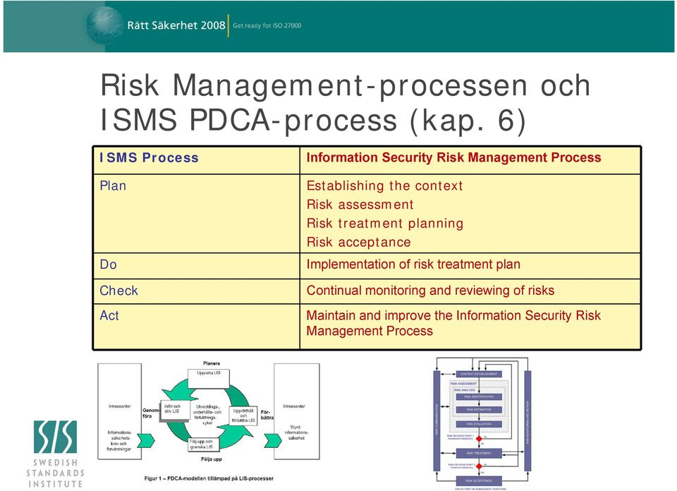 the context Risk assessment Risk treatment planning Risk acceptance Implementation of risk