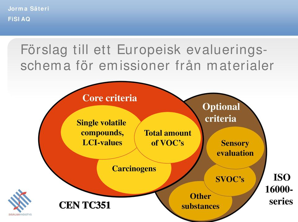 LCI-values Total amount of VOC s Optional criteria Sensory