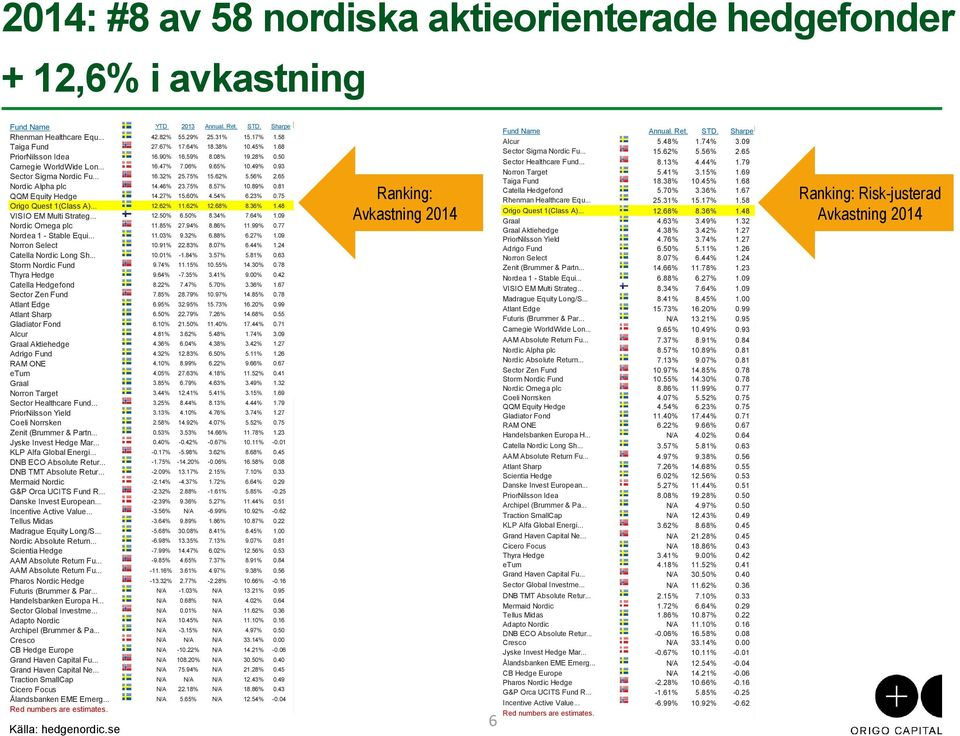 .. Storm Nordic Fund Thyra Hedge Catella Hedgefond Sector Zen Fund Atlant Edge Atlant Sharp Gladiator Fond Alcur Graal Aktiehedge Adrigo Fund RAM ONE eturn Graal Norron Target Sector Healthcare Fund.