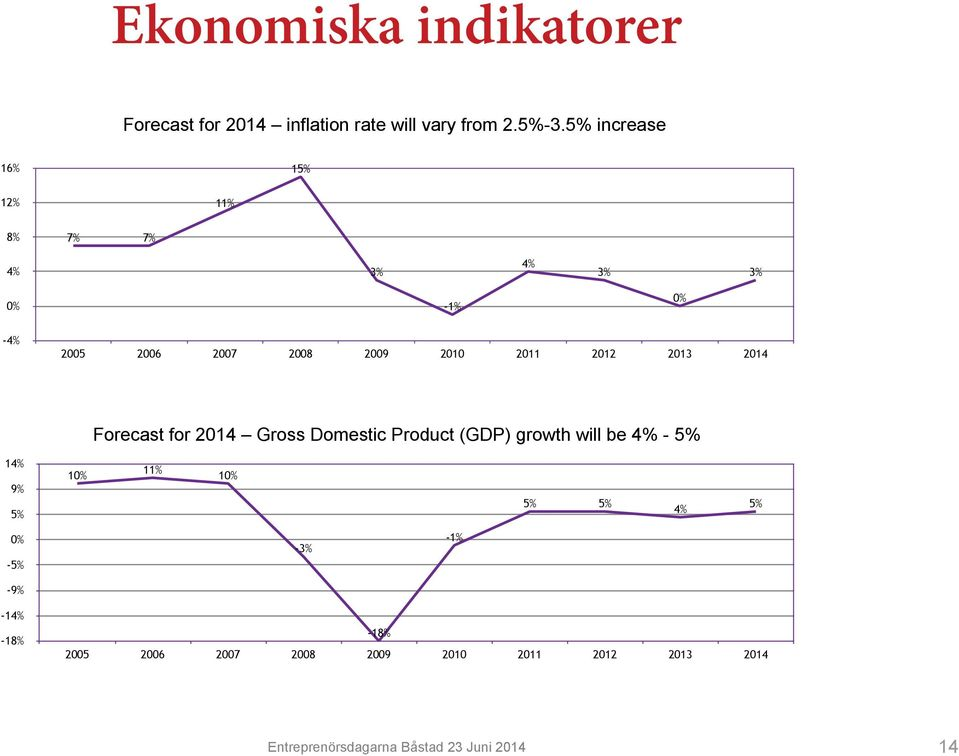 2013 2014 Forecast for 2014 Gross Domestic Product (GDP) growth will be 4% - 5% 14% 9% 5% 10% 11% 10% 5%