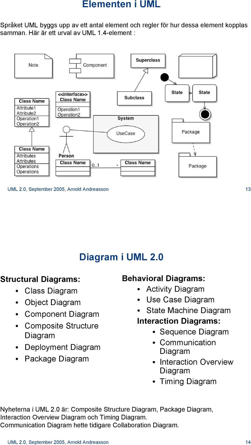 0 Structural Diagrams: Class Diagram Object Diagram Component Diagram Composite Structure Diagram Deployment Diagram Package Diagram Behavioral Diagrams: Activity Diagram Use Case