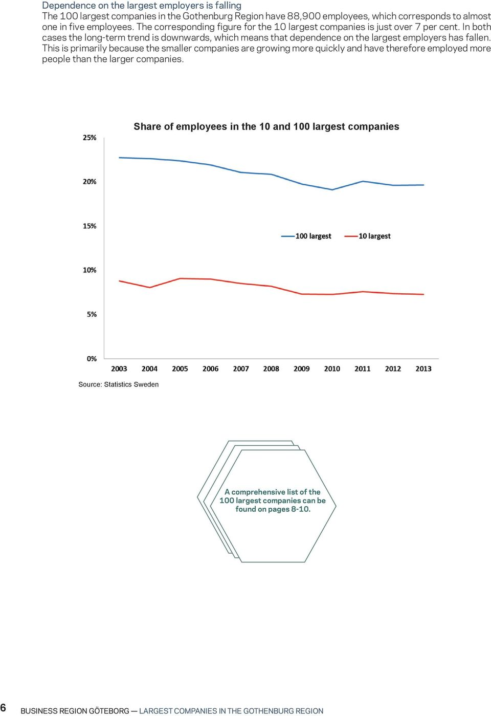 In both cases the long-term trend is downwards, which means that dependence on the largest employers has fallen.