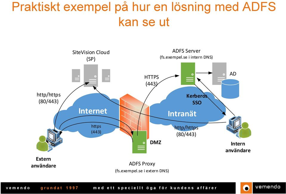se i intern DNS) HTTPS (443) AD http/https (80/443) Internet Intranät