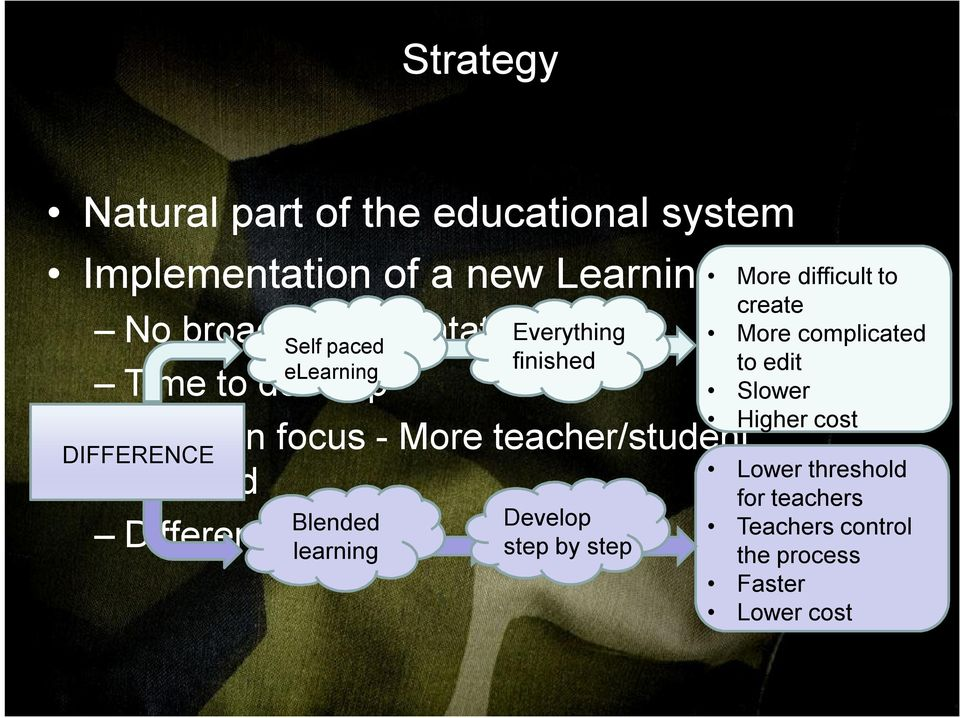 paced Blended learning Different conditions Everything finished Develop step by step More difficult to