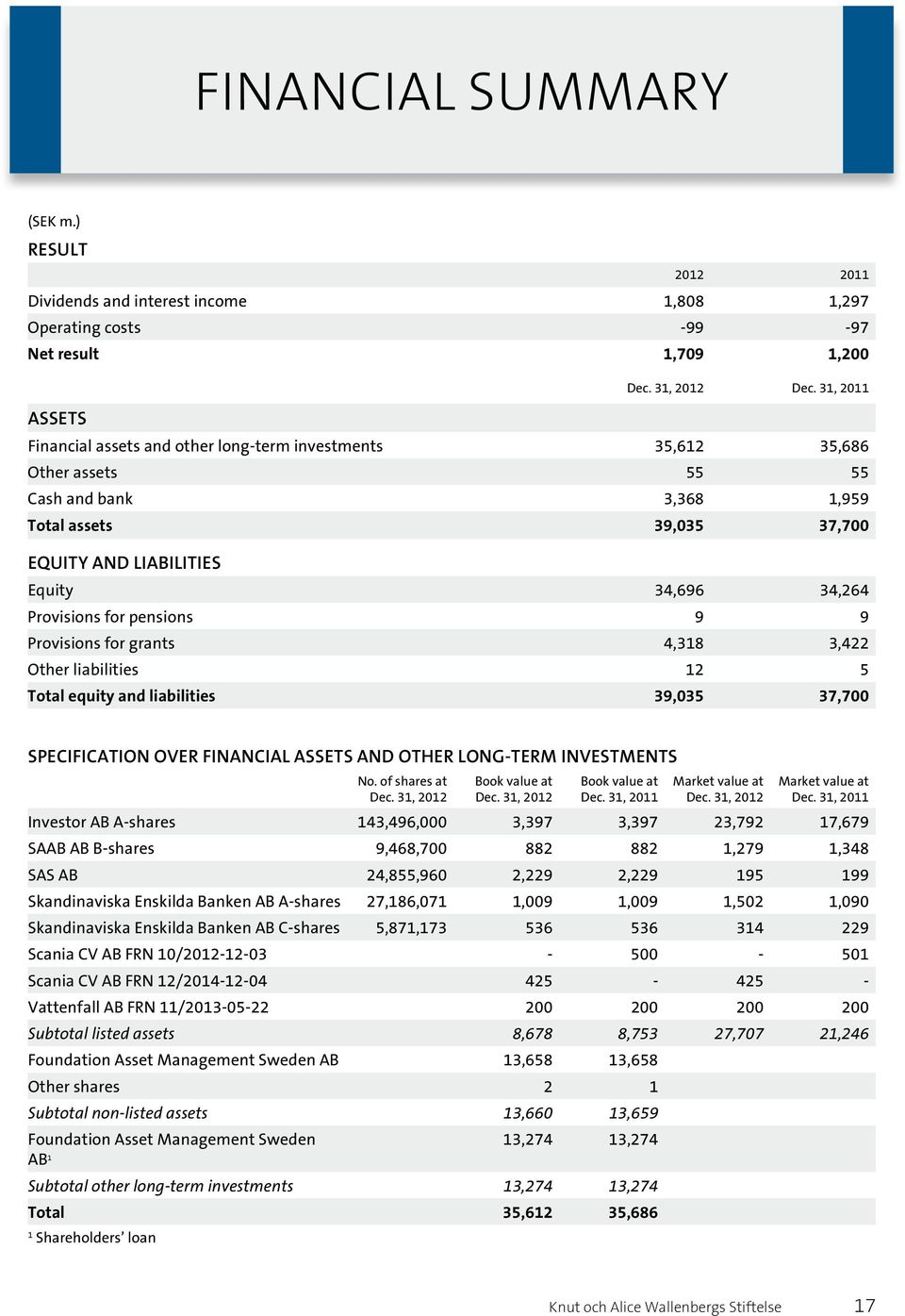 Provisions for pensions 9 9 Provisions for grants 4,318 3,422 Other liabilities 12 5 Total equity and liabilities 39,035 37,700 Specification over financial assets and other long-term investments No.