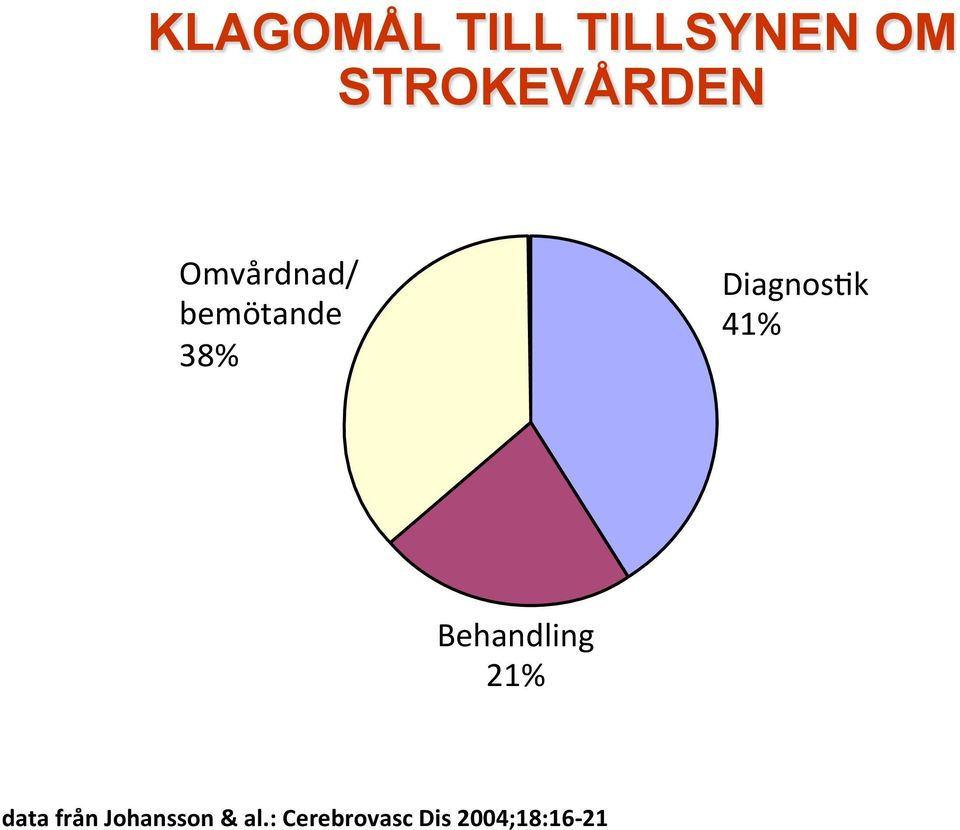 DiagnosFk 41% Behandling 21% data