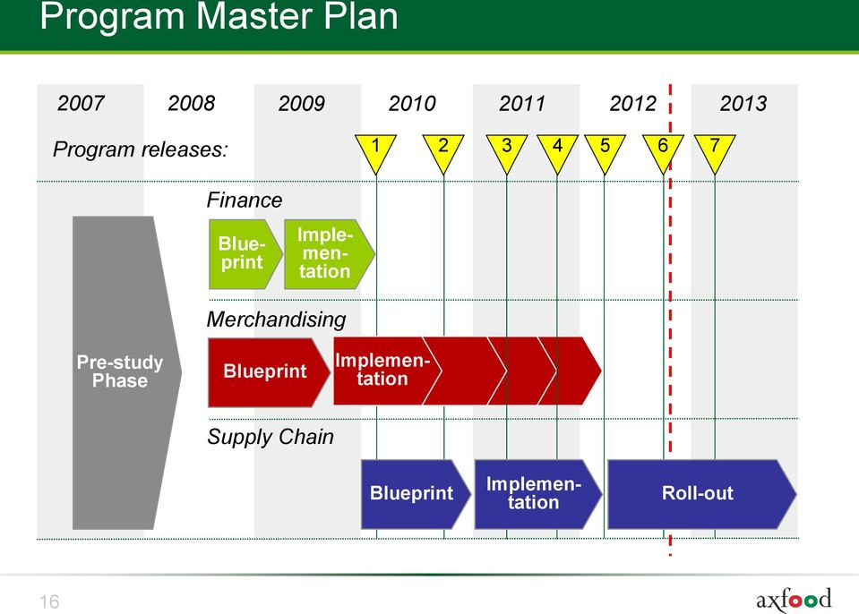 Implementation Merchandising Pre-study Phase Blueprint