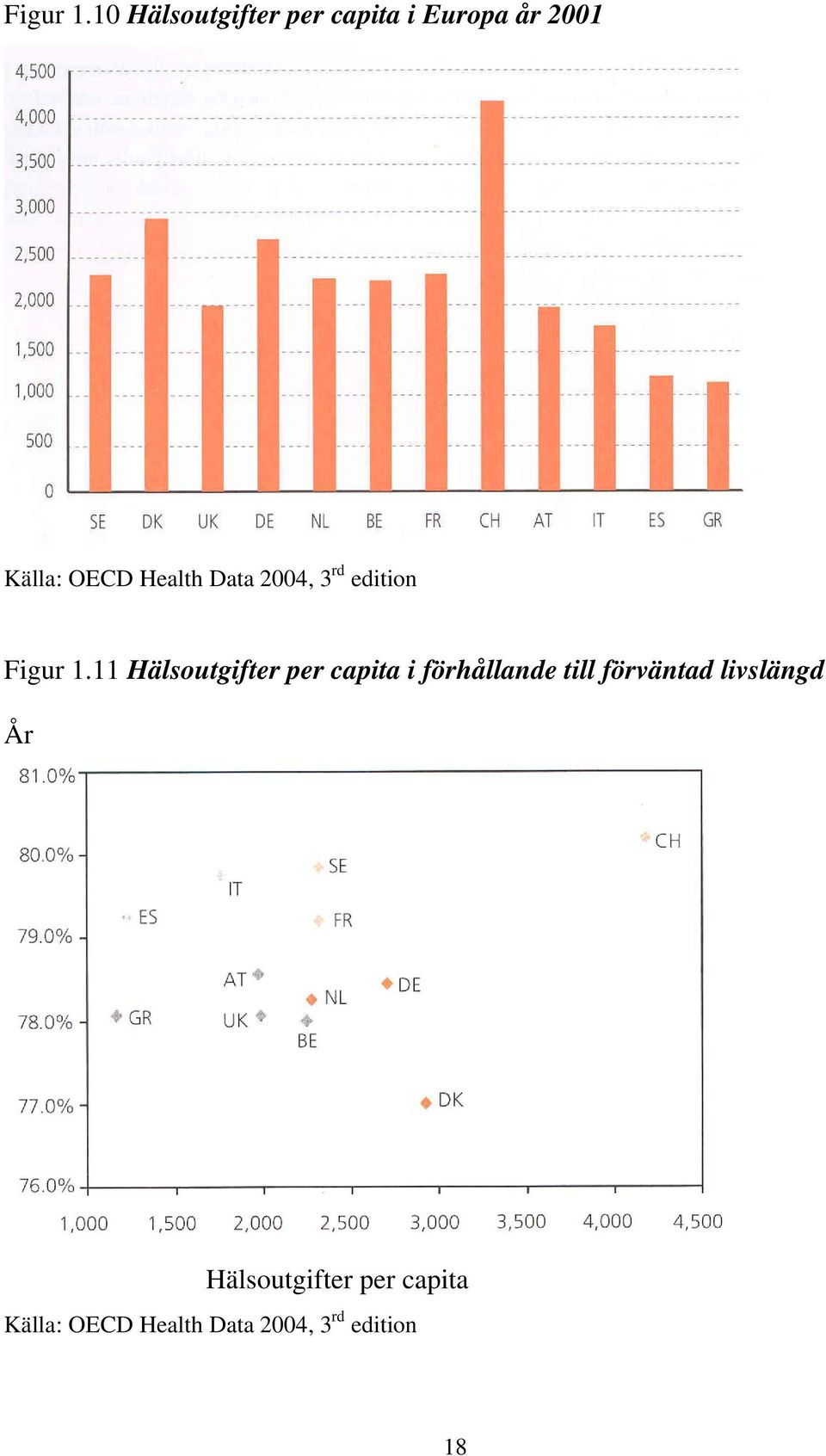 Health Data 2004, 3 rd edition 11 Hälsoutgifter per capita i