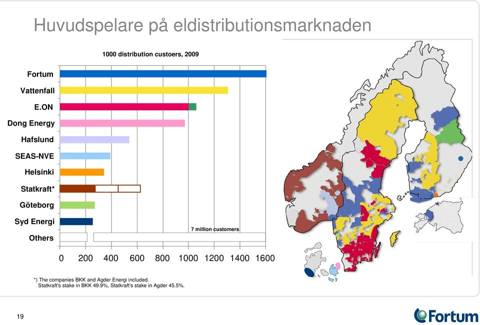 ON Dong Energy Hafslund SEAS-NVE Helsinki Statkraft* Göteborg Syd Energi Others 7