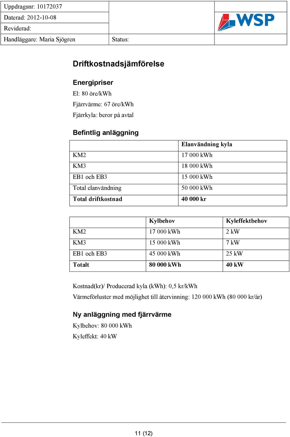 KM2 17 000 kwh 2 kw KM3 15 000 kwh 7 kw EB1 och EB3 45 000 kwh 25 kw Totalt 80 000 kwh 40 kw Kostnad(kr)/ Producerad kyla (kwh): 0,5 kr/kwh