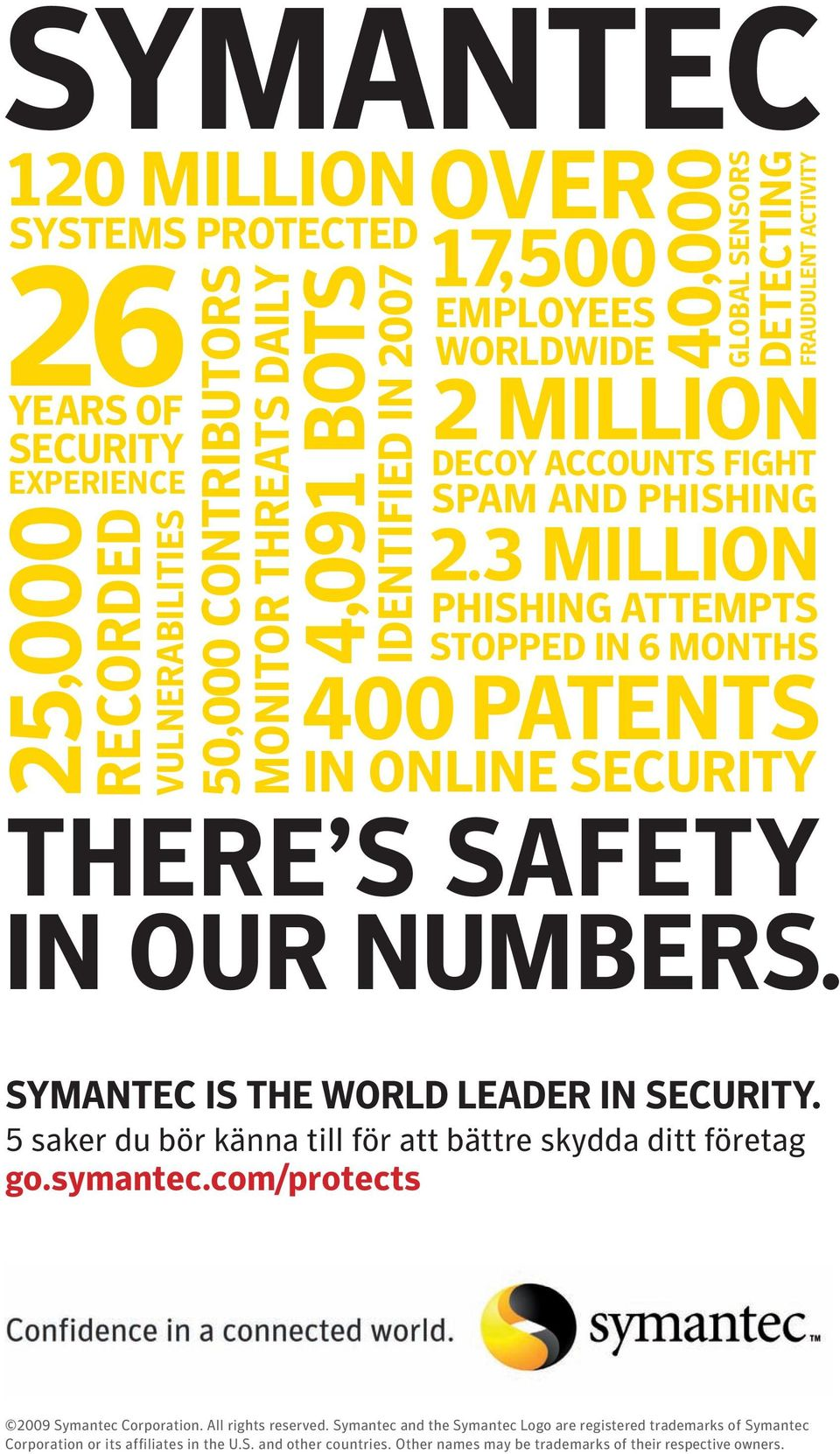 3 MILLION PHISHING ATTEMPTS STOPPED IN 6 MONTHS 400 PATENTS IN ONLINE SECURITY THERE S SAFETY IN OUR NUMBERS. SYMANTEC IS THE WORLD LEADER IN SECURITY.