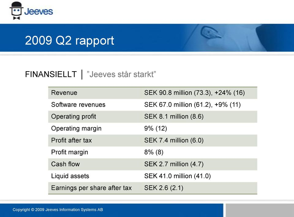 1 million (8.6) Operating margin 9% (12) Profit after tax SEK 7.4 million (6.