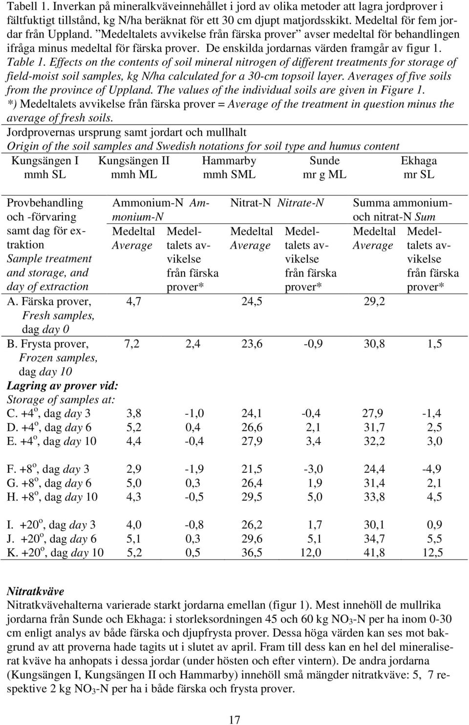 Table 1. Effects on the contents of soil mineral nitrogen of different treatments for storage of field-moist soil samples, kg N/ha calculated for a 30-cm topsoil layer.