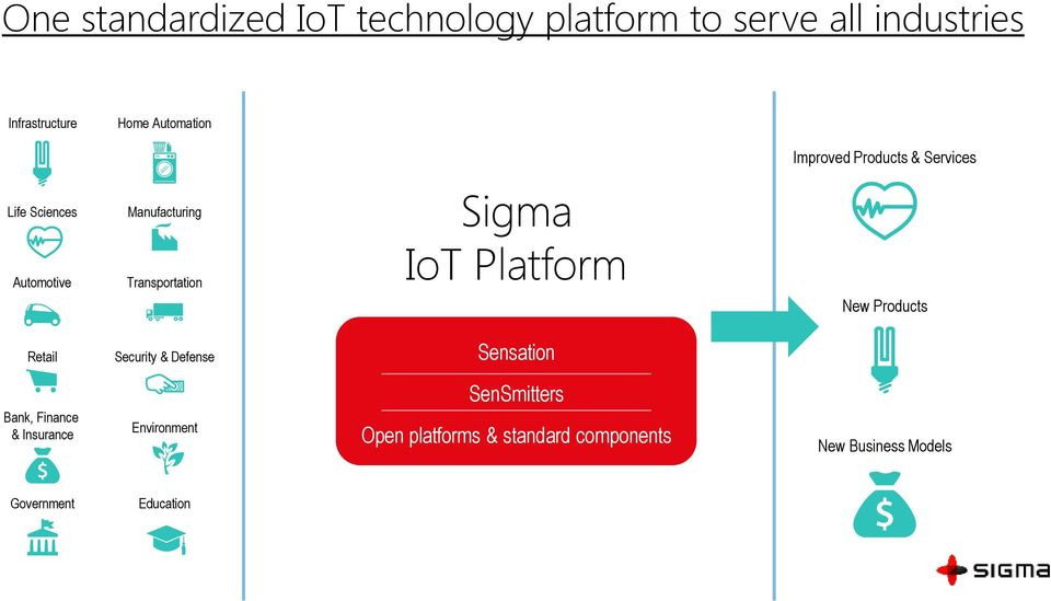 Sigma IoT Platform New Products Retail Security & Defense Sensation Bank, Finance & Insurance
